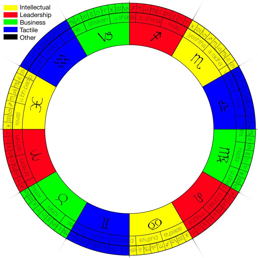 keen astrology