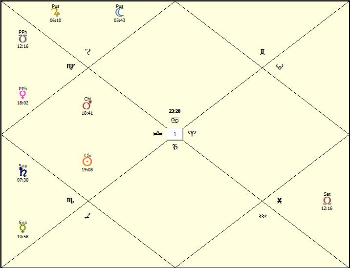 Sridhara Swami Horoscope