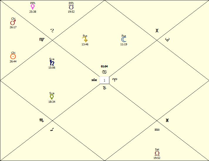 Sridhara Swami Horoscope Sidereal