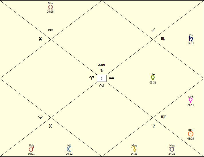 Prabhupada Chart