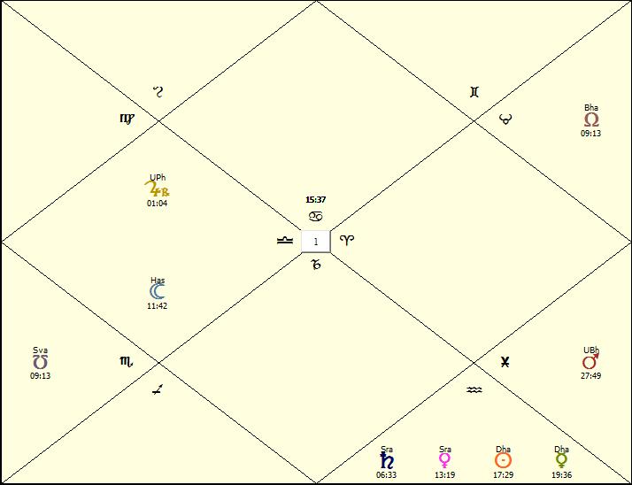 Bhaktisiddhanta Horoscope
