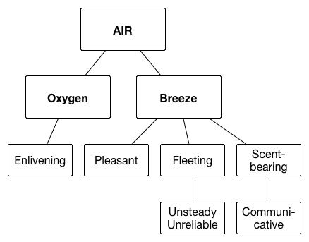 Element - Air
